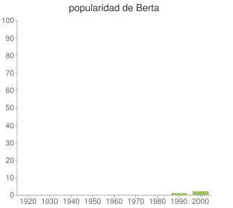 popularidad de Berta