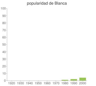 popularidad de Blanca
