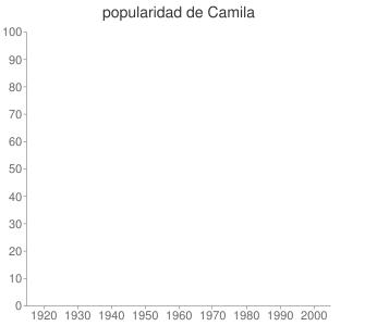 popularidad de Camila