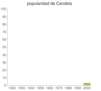 popularidad de Candela
