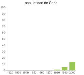 popularidad de Carla