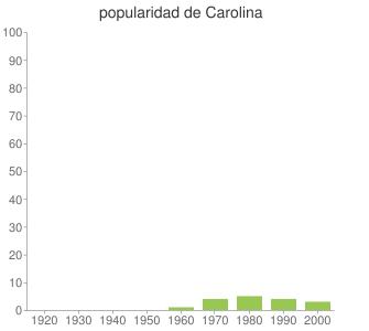 popularidad de Carolina