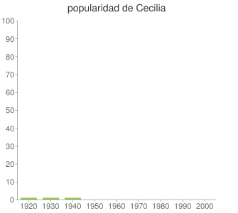 popularidad de Cecilia