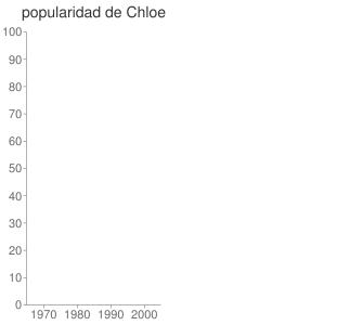 popularidad de Chloe