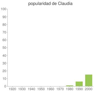 popularidad de Claudia