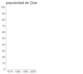 popularidad de Cloe