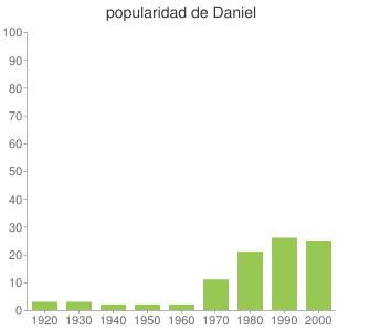 popularidad de Daniel