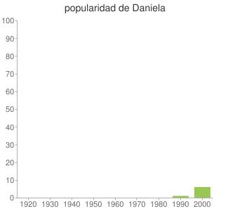 popularidad de Daniela