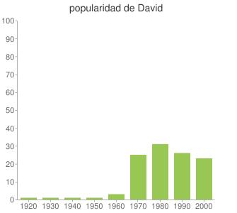 popularidad de David