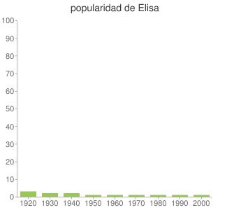 popularidad de Elisa