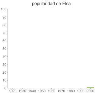 popularidad de Elsa