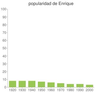popularidad de Enrique