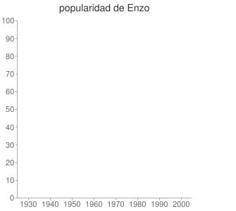 popularidad de Enzo