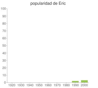 popularidad de Eric