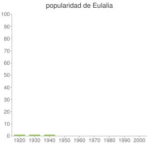 popularidad de Eulalia