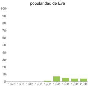 popularidad de Eva