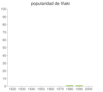 popularidad de Iñaki
