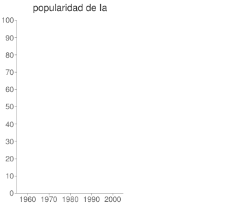 popularidad de Ia