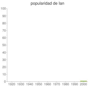 popularidad de Ian