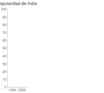 popularidad de India