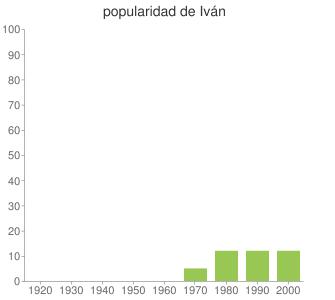 popularidad de Iván