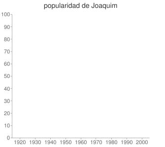 popularidad de Joaquim