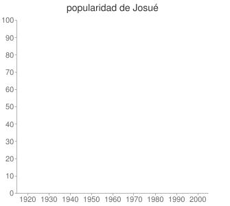 popularidad de Josué