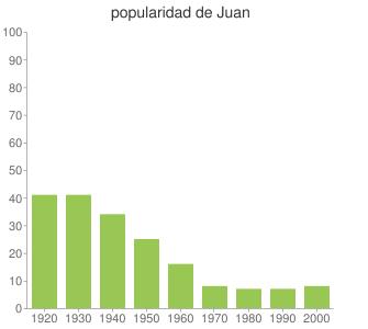 popularidad de Juan