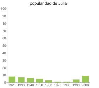 popularidad de Julia