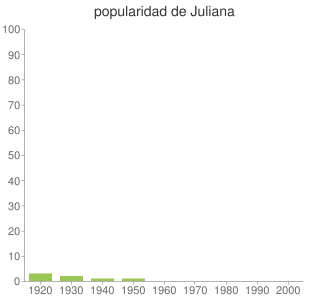popularidad de Juliana