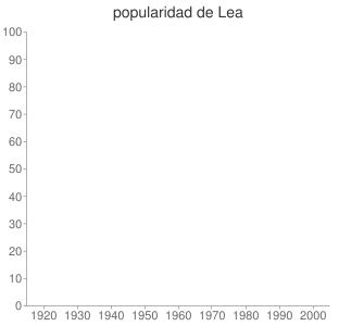 popularidad de Lea