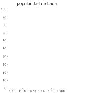 popularidad de Leda