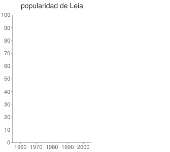 popularidad de Leia