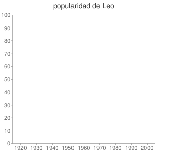 popularidad de Leo