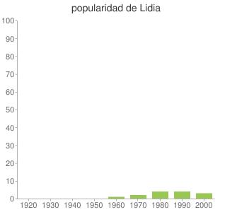 popularidad de Lidia