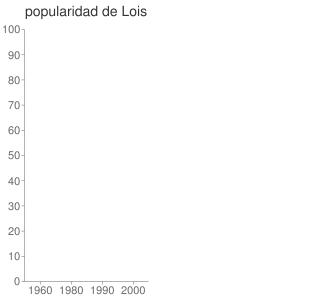 popularidad de Lois