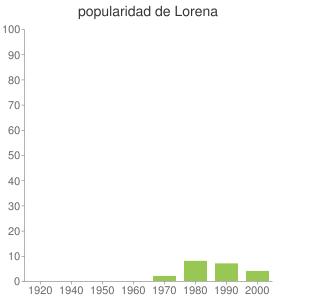 popularidad de Lorena