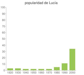 popularidad de Lucía