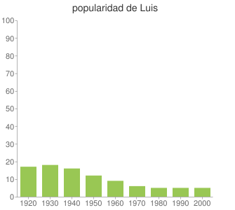 popularidad de Luis