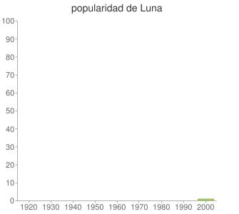 popularidad de Luna