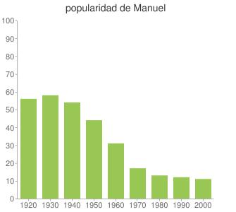 popularidad de Manuel