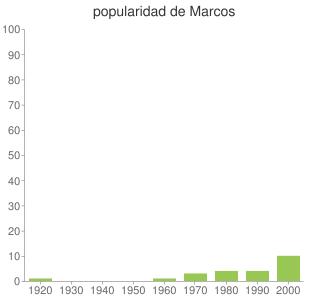 popularidad de Marcos