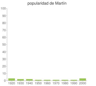popularidad de Martín