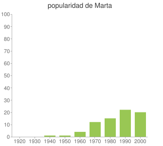 popularidad de Marta