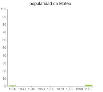 popularidad de Mateo