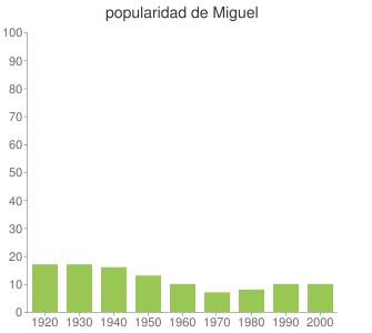 popularidad de Miguel