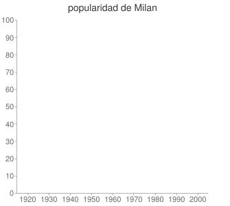 popularidad de Milan
