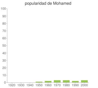 popularidad de Mohamed