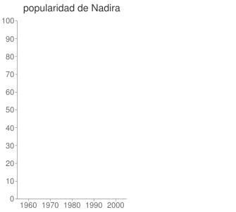 popularidad de Nadira