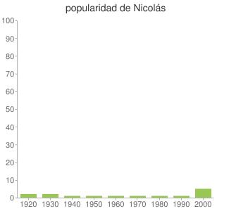 popularidad de Nicolás